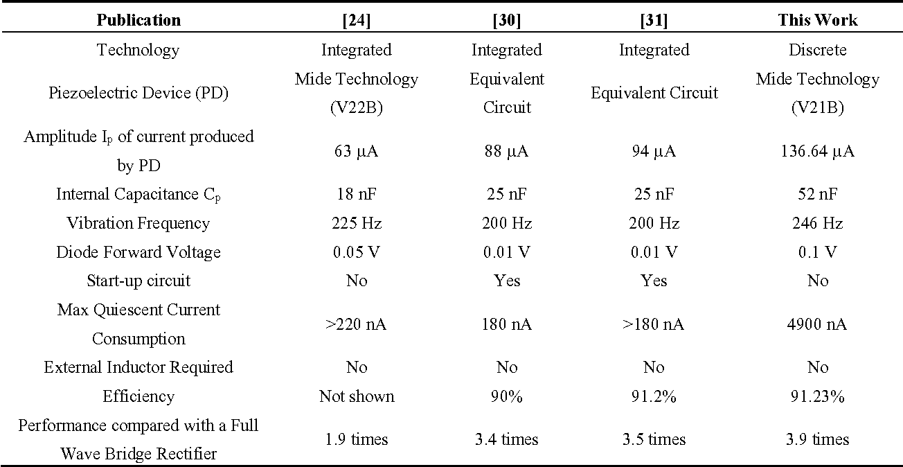 Table 1 From An Inductorless Self Controlled Rectifier For Piezoelectric Energy Harvesting Circuit Performance Comparison With Rectifiers
