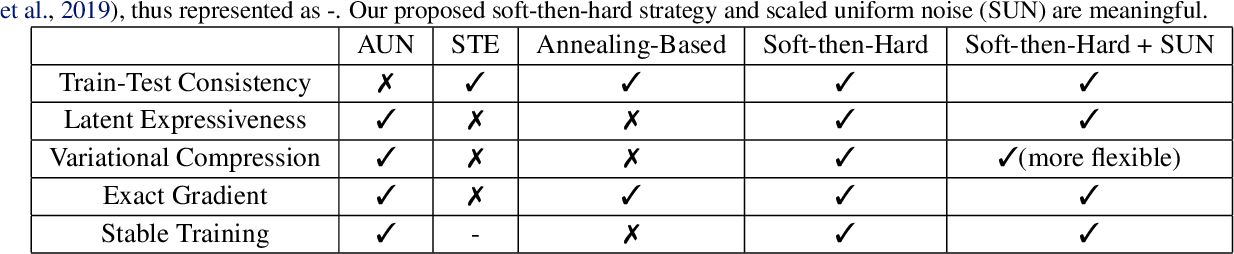 Figure 2 for Soft then Hard: Rethinking the Quantization in Neural Image Compression