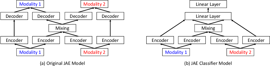 Figure 1 for Using Neural Architecture Search for Improving Software Flaw Detection in Multimodal Deep Learning Models