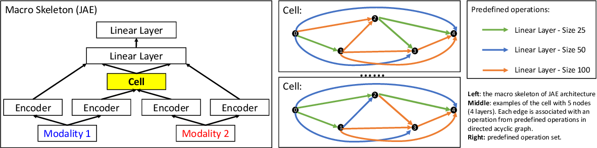 Figure 3 for Using Neural Architecture Search for Improving Software Flaw Detection in Multimodal Deep Learning Models
