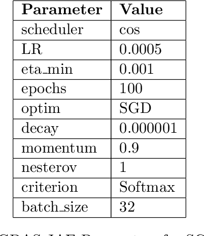 Figure 4 for Using Neural Architecture Search for Improving Software Flaw Detection in Multimodal Deep Learning Models