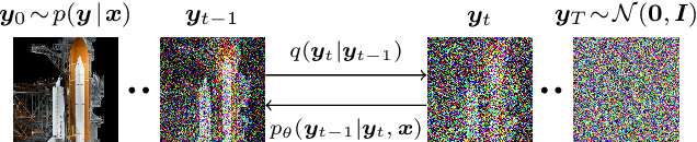 Figure 3 for Image Super-Resolution via Iterative Refinement