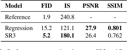 Figure 2 for Image Super-Resolution via Iterative Refinement