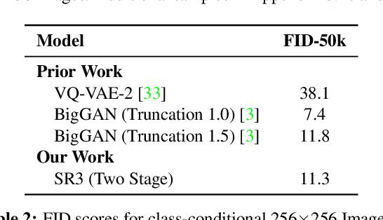 Figure 4 for Image Super-Resolution via Iterative Refinement