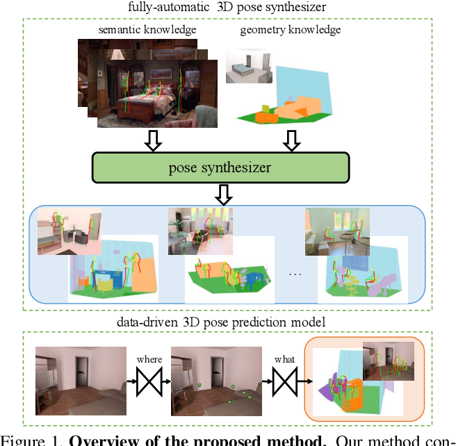 Figure 1 for Putting Humans in a Scene: Learning Affordance in 3D Indoor Environments