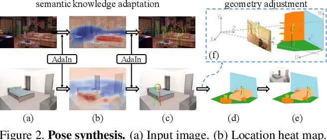 Figure 3 for Putting Humans in a Scene: Learning Affordance in 3D Indoor Environments