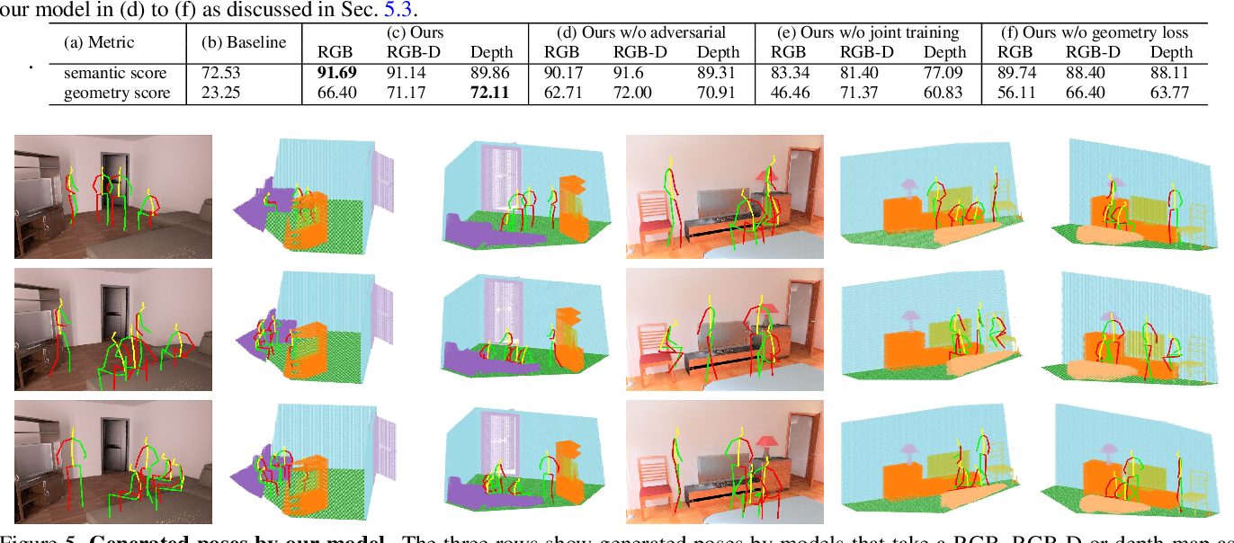 Figure 2 for Putting Humans in a Scene: Learning Affordance in 3D Indoor Environments