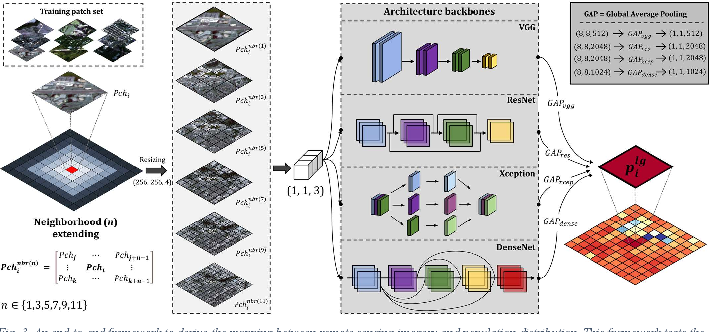Figure 4 for Sensing population distribution from satellite imagery via deep learning: model selection, neighboring effect, and systematic biases
