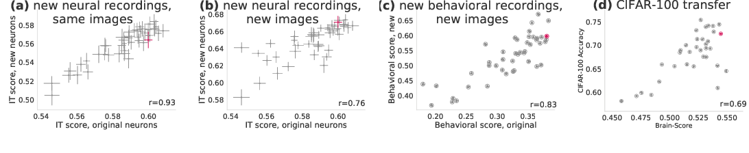 Figure 3 for Brain-Like Object Recognition with High-Performing Shallow Recurrent ANNs