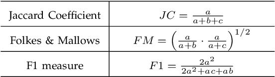 Figure 4 for Dependent Indian Buffet Process-based Sparse Nonparametric Nonnegative Matrix Factorization