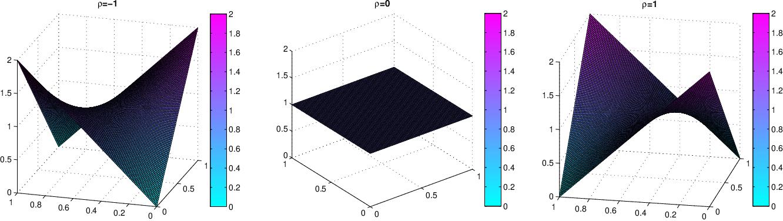 Figure 3 for Dependent Indian Buffet Process-based Sparse Nonparametric Nonnegative Matrix Factorization