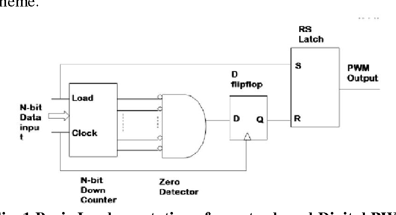 Figure 1 from Speed Control of Induction Motor using VHDL