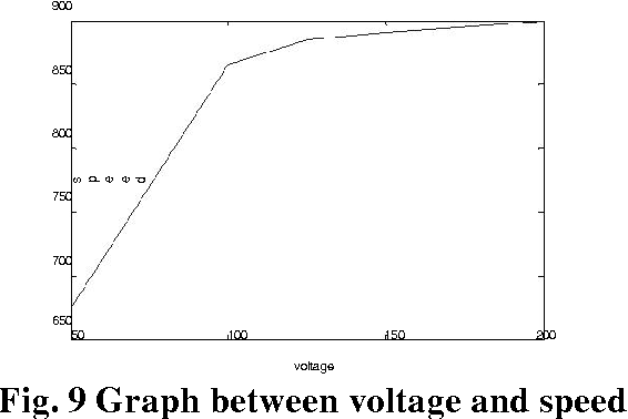 Figure 9 from Speed Control of Induction Motor using VHDL