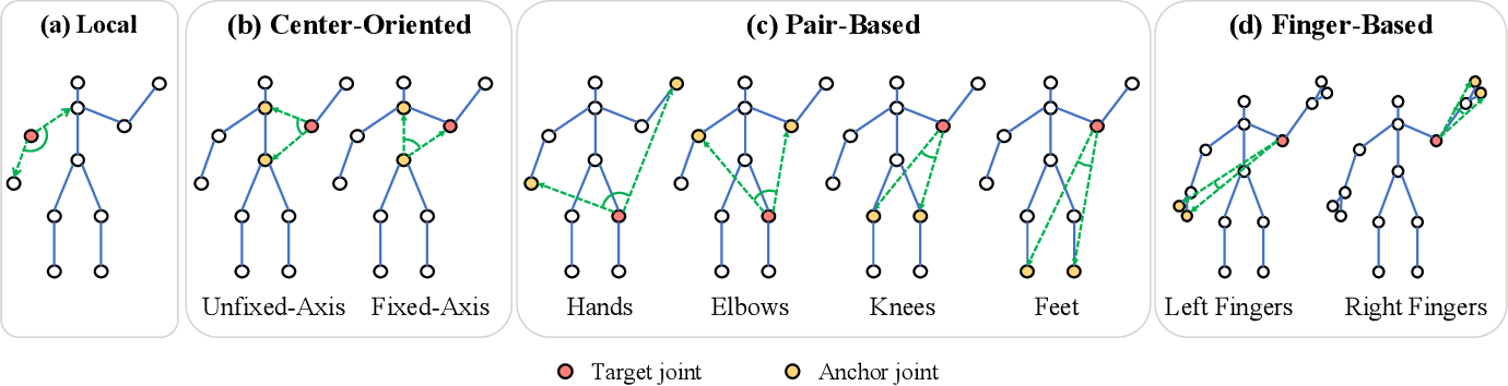 Figure 4 for Leveraging Third-Order Features in Skeleton-Based Action Recognition