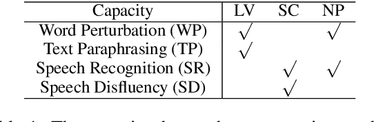 Figure 2 for Robustness Testing of Language Understanding in Dialog Systems