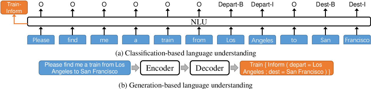 Figure 4 for Robustness Testing of Language Understanding in Dialog Systems