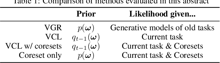 Figure 1 for A Unifying Bayesian View of Continual Learning