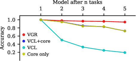 Figure 2 for A Unifying Bayesian View of Continual Learning
