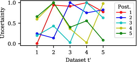 Figure 4 for A Unifying Bayesian View of Continual Learning