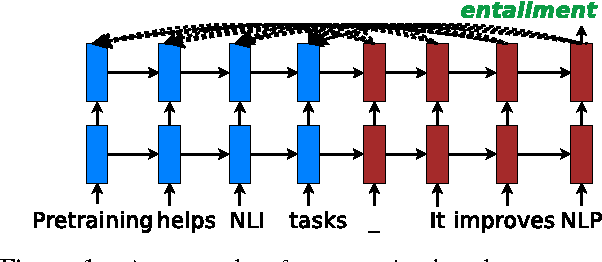 Figure 1 for On the Effective Use of Pretraining for Natural Language Inference
