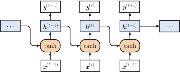 Figure 2 for Understanding Hidden Memories of Recurrent Neural Networks