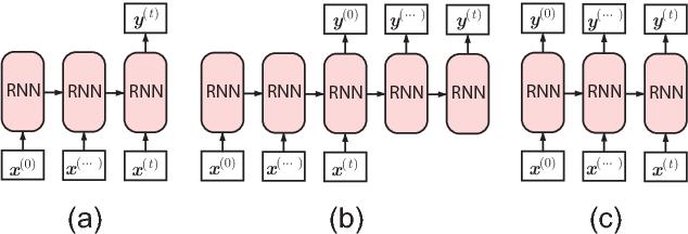 Figure 3 for Understanding Hidden Memories of Recurrent Neural Networks