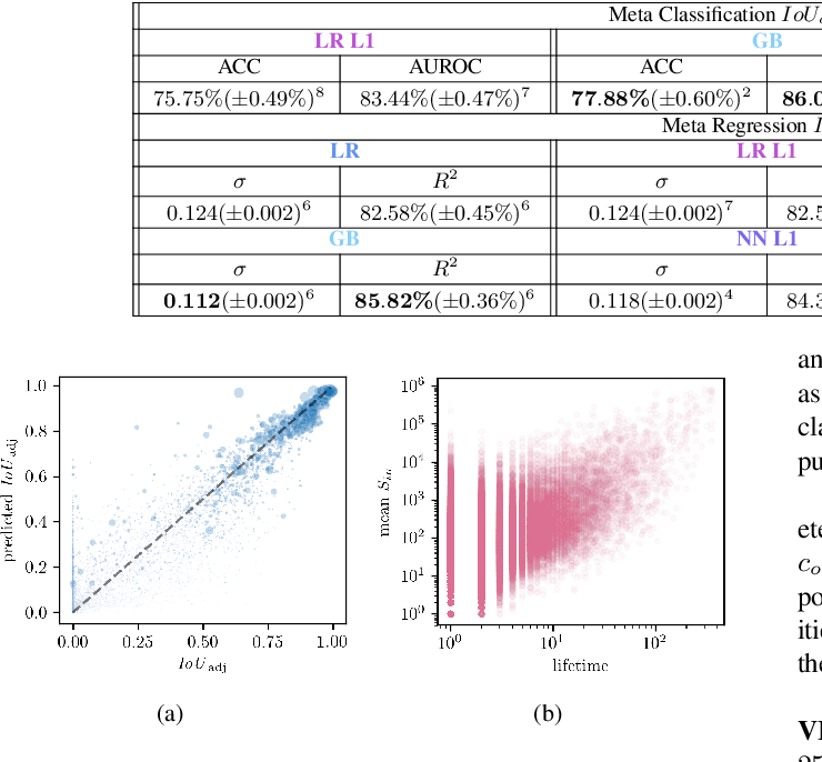 Figure 3 for Time-Dynamic Estimates of the Reliability of Deep Semantic Segmentation Networks