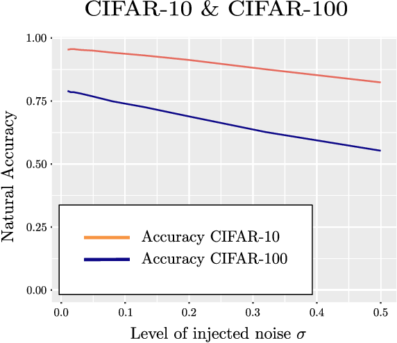 Figure 1 for On the robustness of randomized classifiers to adversarial examples