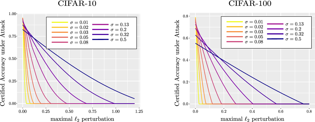 Figure 2 for On the robustness of randomized classifiers to adversarial examples