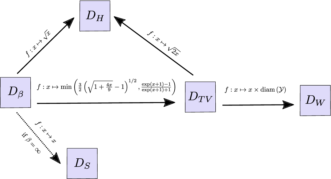 Figure 3 for On the robustness of randomized classifiers to adversarial examples