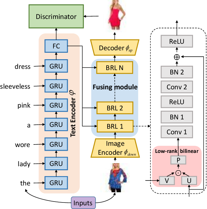 Figure 3 for Bilinear Representation for Language-based Image Editing Using Conditional Generative Adversarial Networks