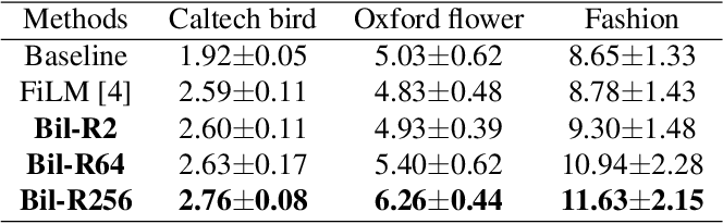 Figure 2 for Bilinear Representation for Language-based Image Editing Using Conditional Generative Adversarial Networks