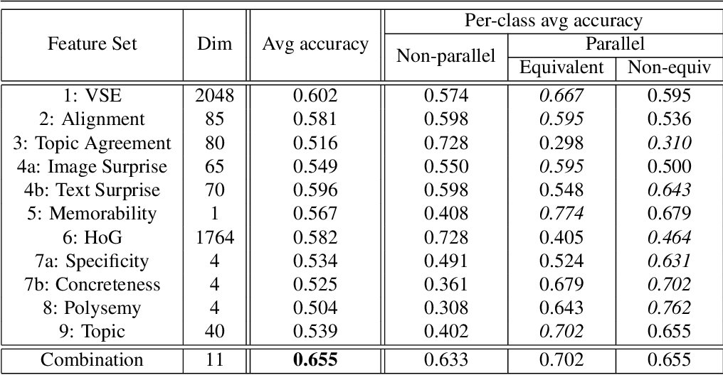 Figure 4 for Equal But Not The Same: Understanding the Implicit Relationship Between Persuasive Images and Text