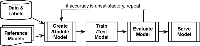 Figure 1 for ModelHub: Towards Unified Data and Lifecycle Management for Deep Learning