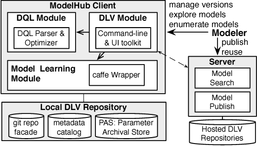 Figure 3 for ModelHub: Towards Unified Data and Lifecycle Management for Deep Learning