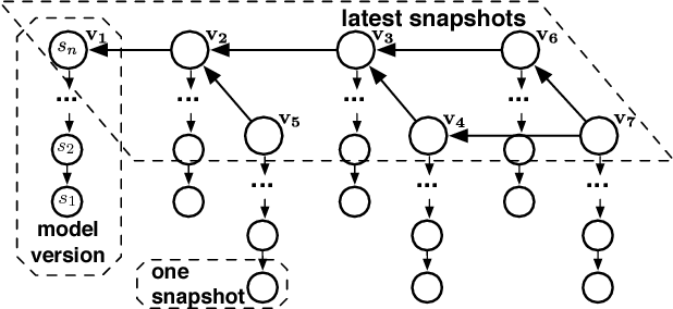Figure 4 for ModelHub: Towards Unified Data and Lifecycle Management for Deep Learning