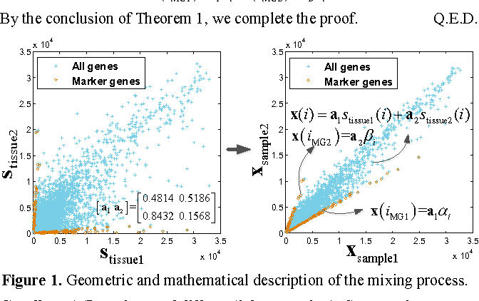 Figure 1 for A feasible roadmap for unsupervised deconvolution of two-source mixed gene expressions