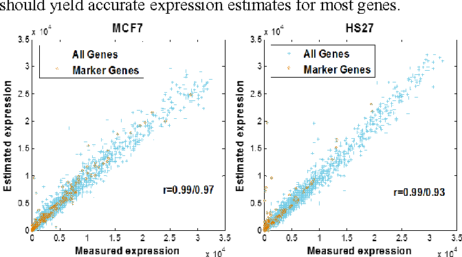 Figure 3 for A feasible roadmap for unsupervised deconvolution of two-source mixed gene expressions