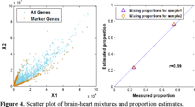 Figure 4 for A feasible roadmap for unsupervised deconvolution of two-source mixed gene expressions