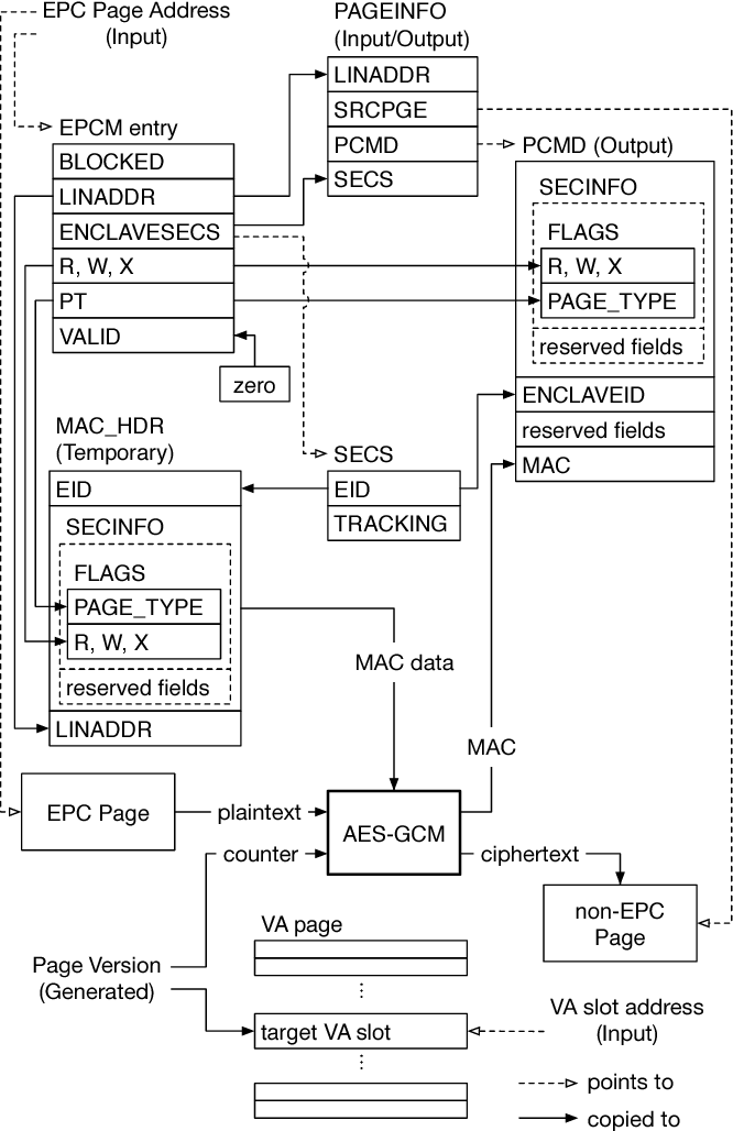 Figure 73 from Intel SGX Explained - Semantic Scholar