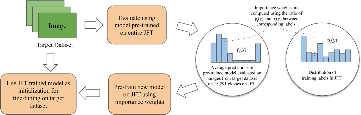 Figure 2 for Domain Adaptive Transfer Learning with Specialist Models