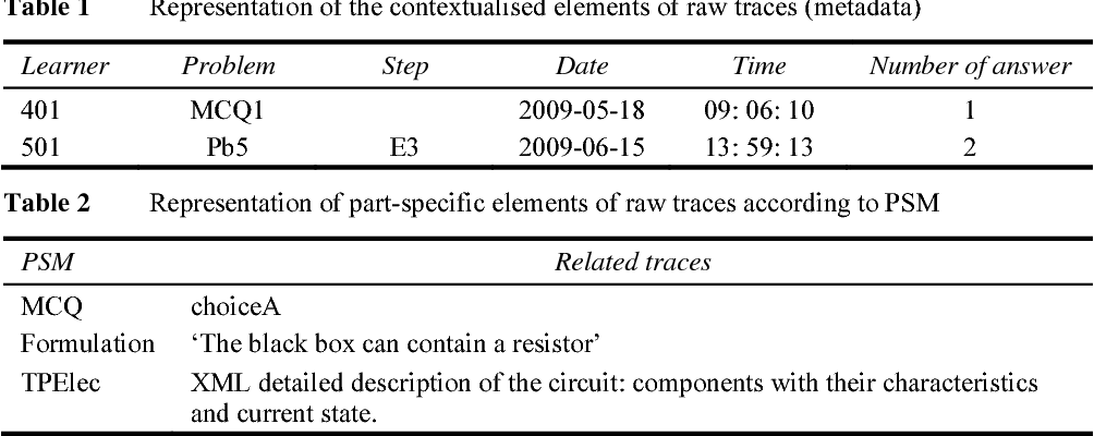 Diagnosing knowledge using learning activity traces generated by