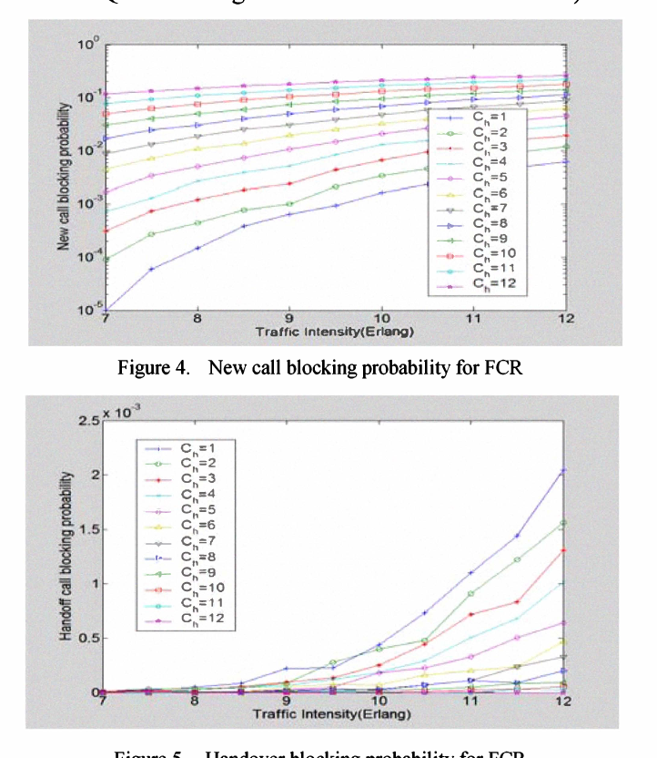 call blocking probability thesis In probability sampling, the sampler chooses the representative to be part of the sample randomly, whereas in nonprobability sampling, the subject is chosen arbitrarily, to belong to the sample by the researcher.