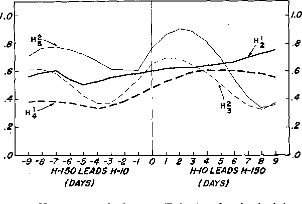 Figure 13 from A PRELIMINARY STUDY OF THE STRATOSPHERIC WARMING OF