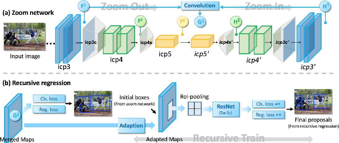 Figure 3 for Zoom Out-and-In Network with Recursive Training for Object Proposal