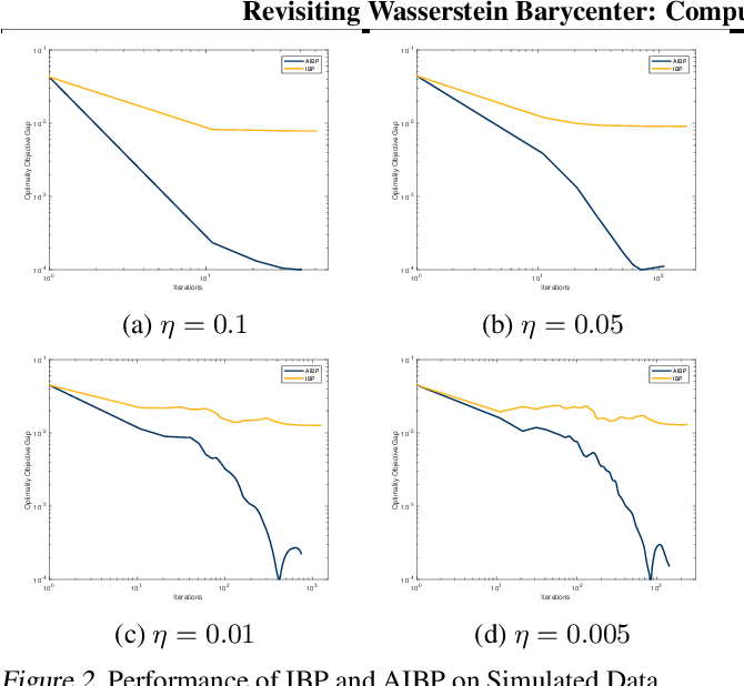 Figure 3 for Revisiting Fixed Support Wasserstein Barycenter: Computational Hardness and Efficient Algorithms