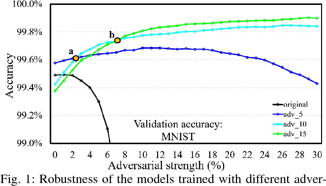 Figure 1 for MAT: A Multi-strength Adversarial Training Method to Mitigate Adversarial Attacks