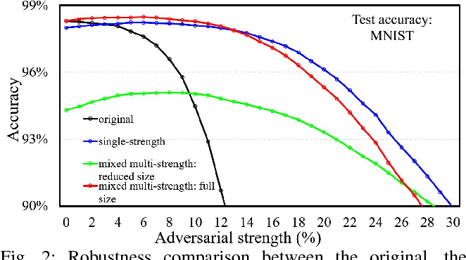 Figure 2 for MAT: A Multi-strength Adversarial Training Method to Mitigate Adversarial Attacks
