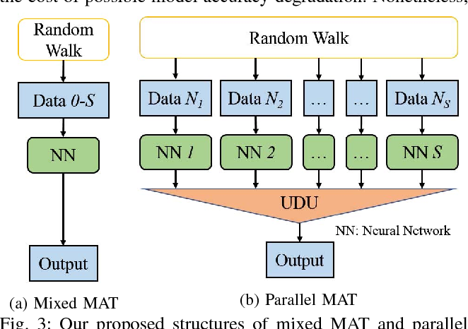Figure 3 for MAT: A Multi-strength Adversarial Training Method to Mitigate Adversarial Attacks