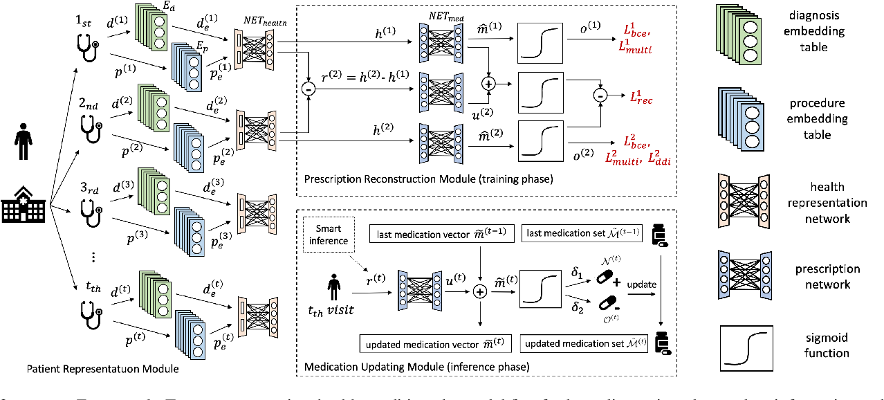 Figure 3 for Change Matters: Medication Change Prediction with Recurrent Residual Networks